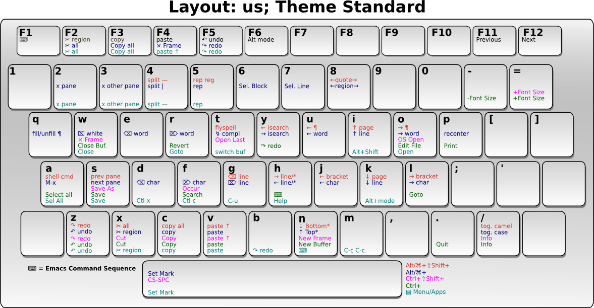 Included Key Themes And Layouts - Us-keyboard-map